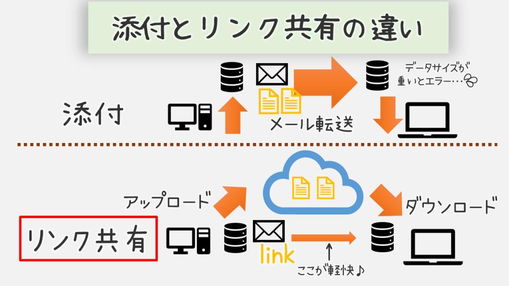 添付とリンク共有の違い 添付ファイルはデータサイズが重いとエラーになるが、リンク共有ならメール転送が軽快。