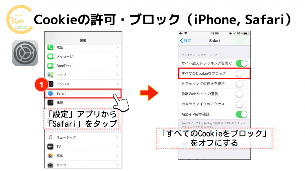 Cookieの許可とブロック