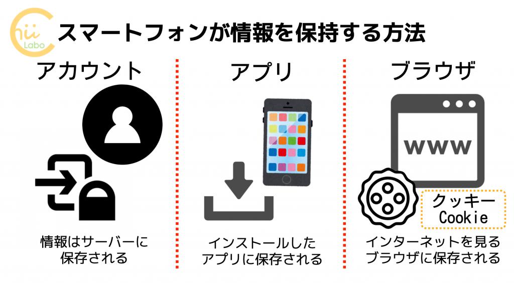 スマートフォンが情報を保持する方法