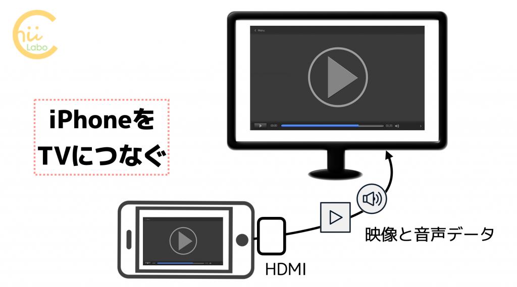 HDMIでiPhoneをTVにつなぐ