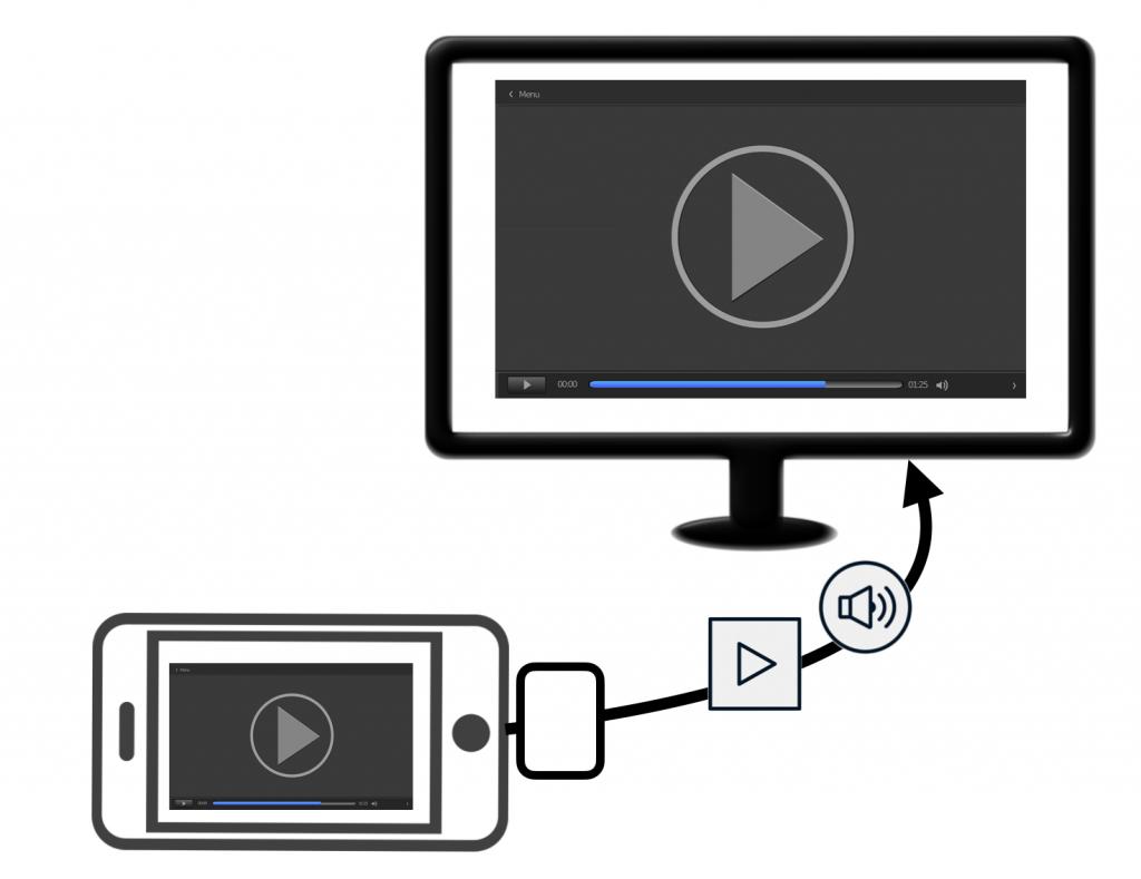 スマートフォンとTVをHDMIケーブルで接続した図解