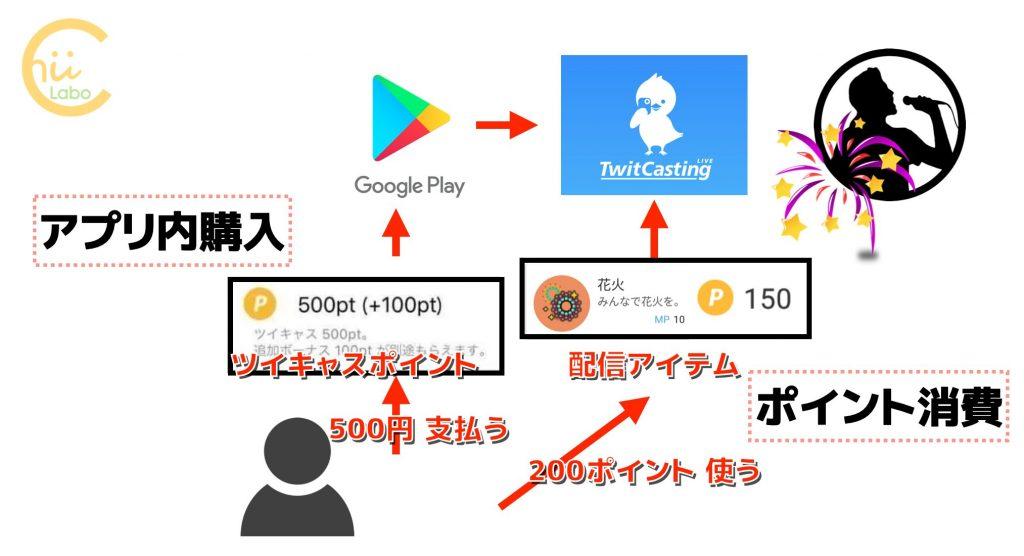 アプリ内購入の仕組み