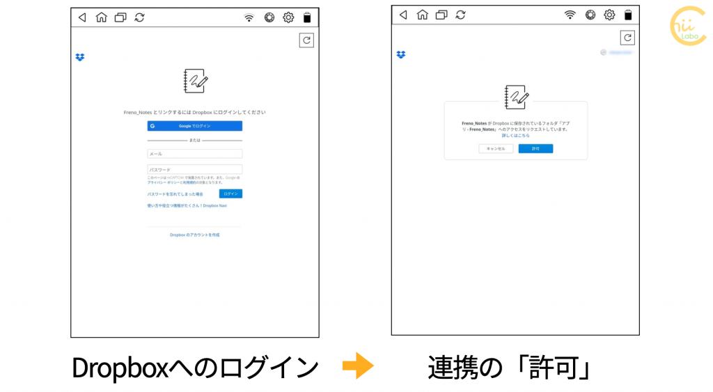 DropboxとFreno_Notesの連携