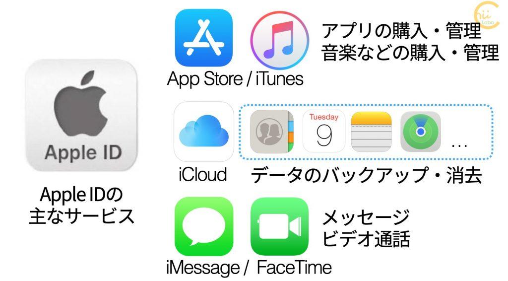 Apple IDの主なサービス