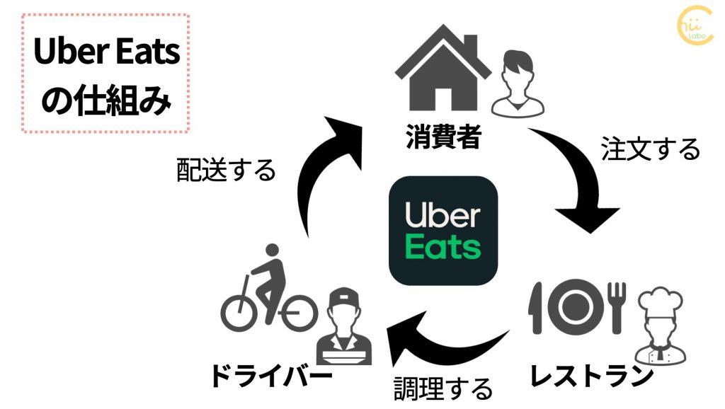 Uber Eatsの仕組み