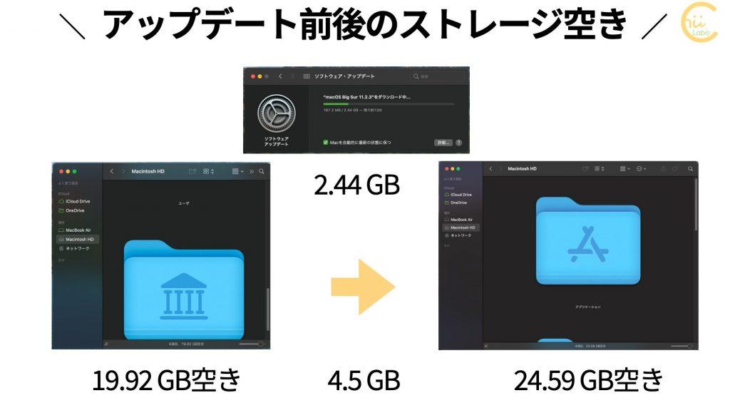 macOS Big Sur 11.2.3 アップデート前後のストレージ空き