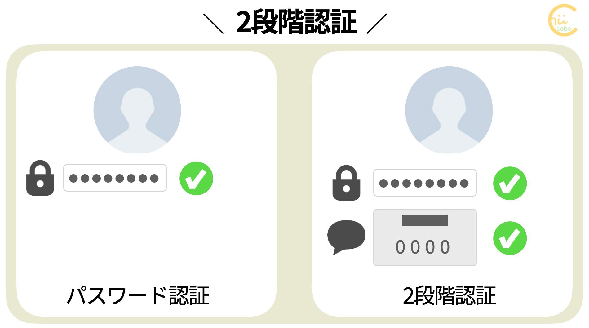 2段階認証のフリー図解