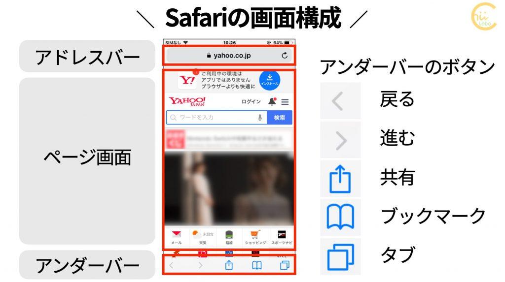 Safariの画面構成