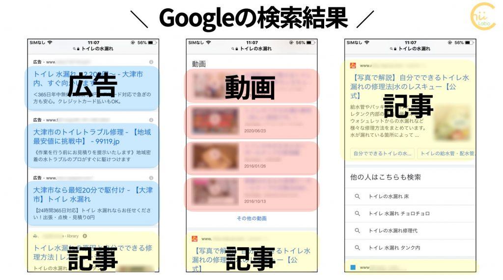 Googleの検索結果はいくつかのブロックが組み合わせてある