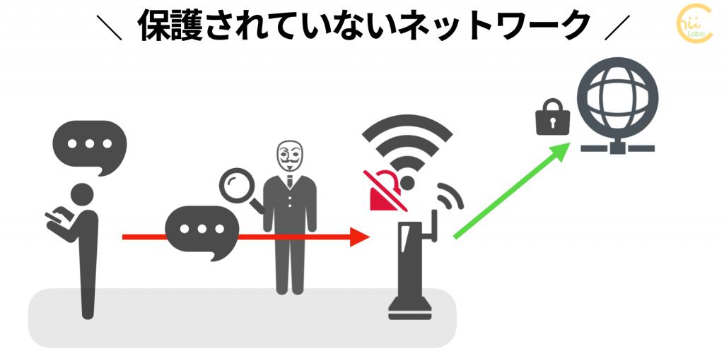 保護されていないネットワーク