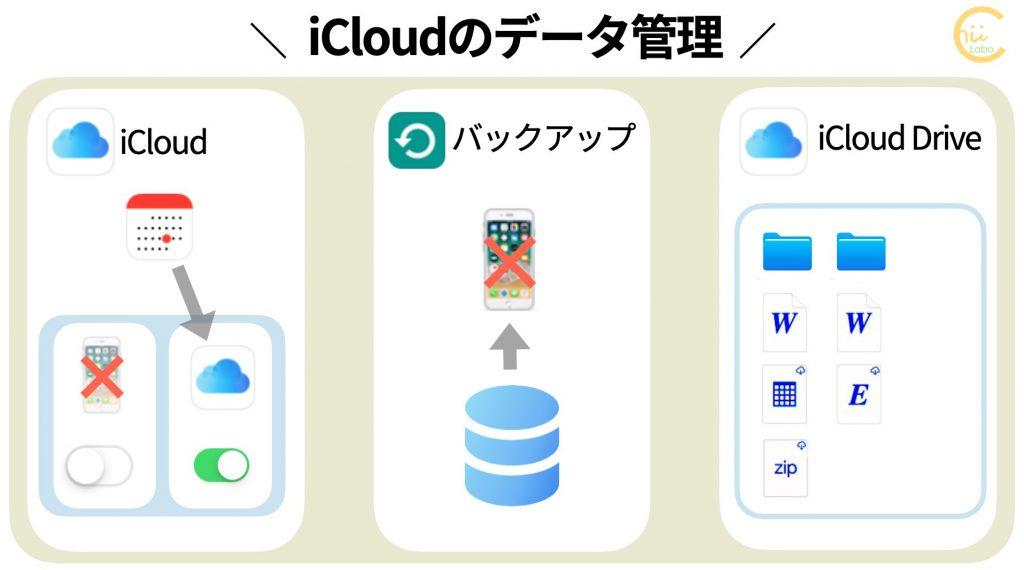 iCloudのデータ管理