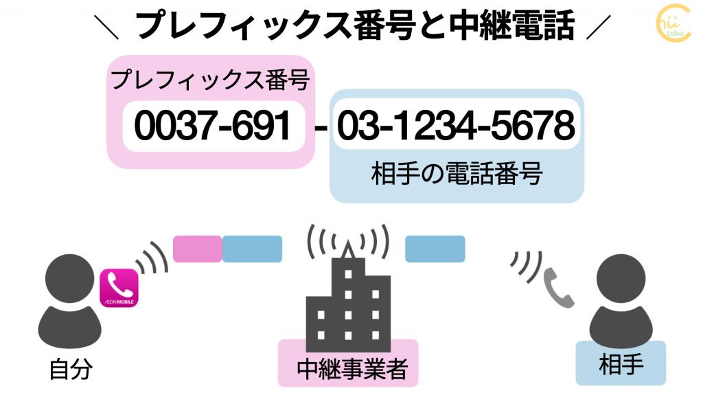プレフィックス番号と中継電話