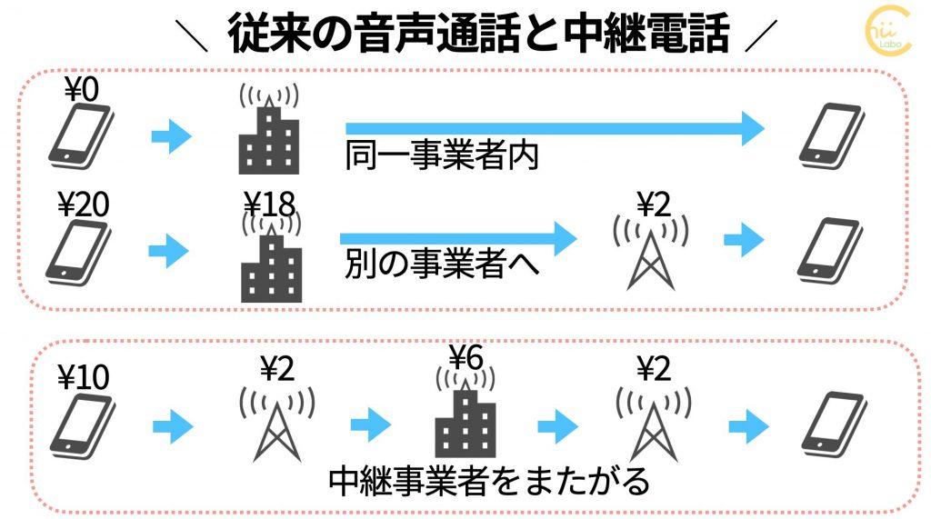 従来の音声通話と中継電話の利益構造