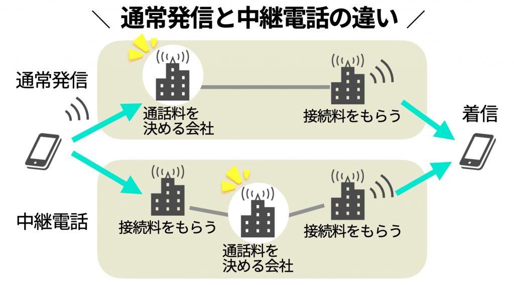 通常発信と中継電話の違い