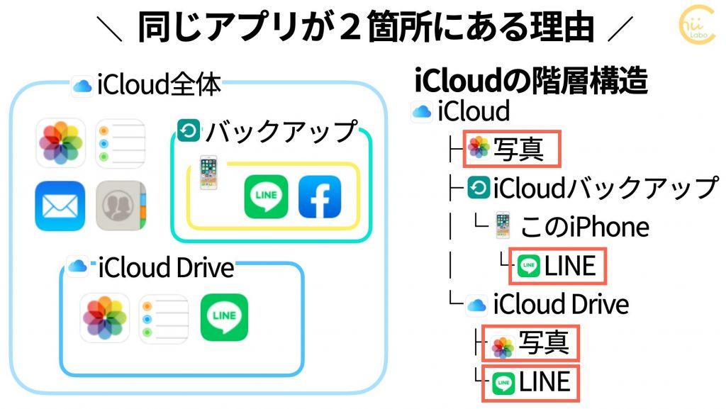 iCloudの階層構造