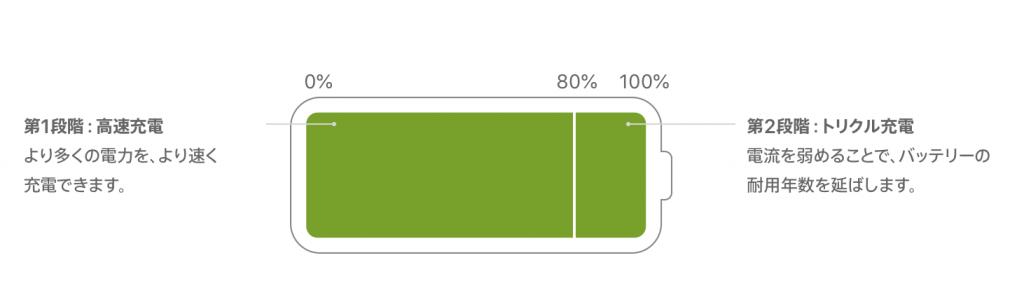 iPhoneの2段階充電