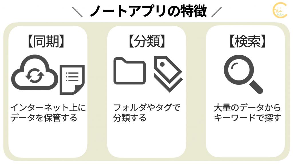 ノートアプリの3つの特徴