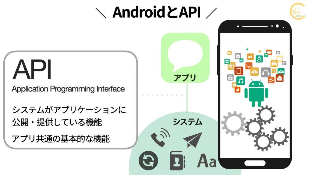 AndroidとAPI