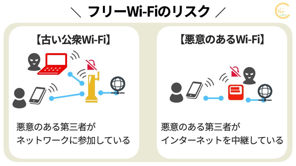 フリーWi-Fiのリスク