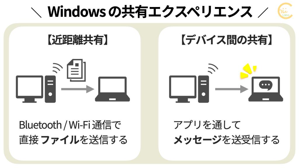 Windowsの共有エクスペリエンス