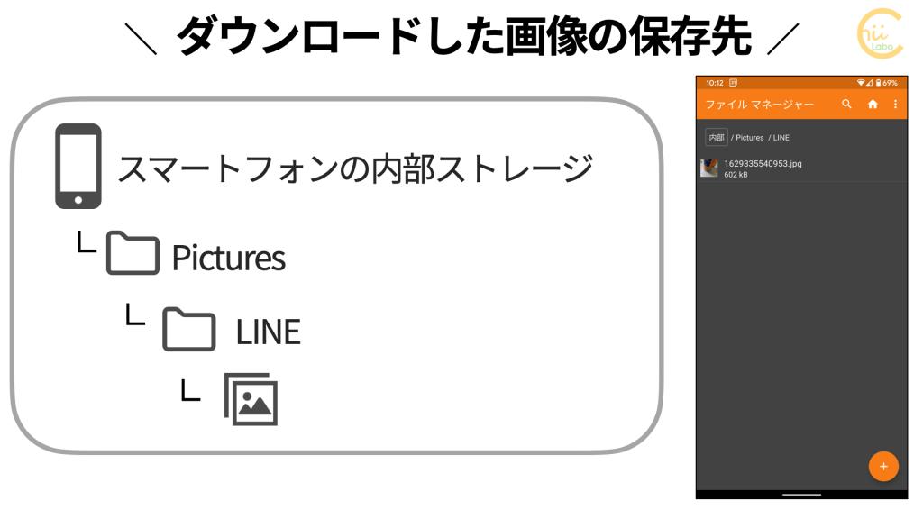 LINEでダウンロードした画像の保存先