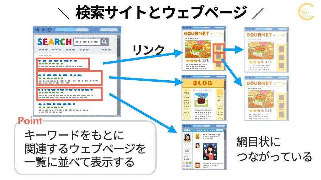 検索サイトとウェブページ