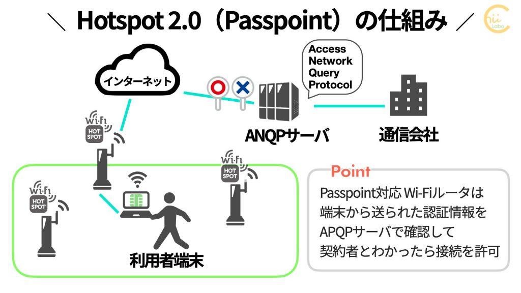 Hotspot 2.0(Passpoint)の仕組み