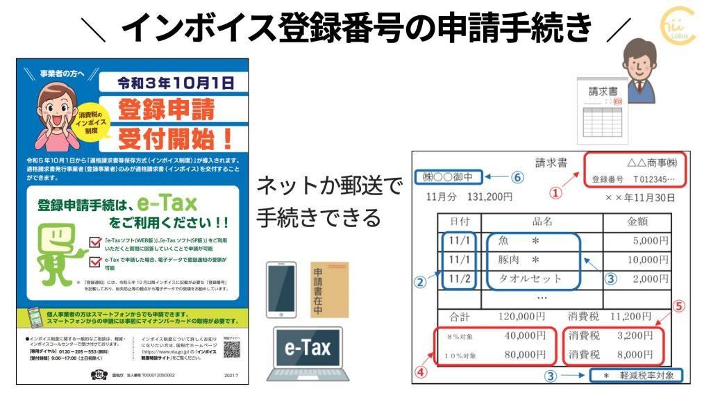 インボイス発行に必要な登録番号の申請