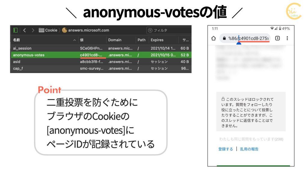 anonymous-votesの値はページID